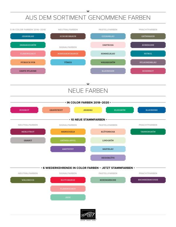 Groß Farbtrend Küchengeräte Galerie - Küchenschrank Ideen ...